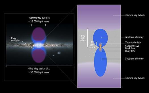 Illustration from XMM-Newton depicting galactic center