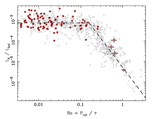 The relationship between a star's rotation rate and its X-ray brightness
