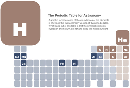 Astronomy Table