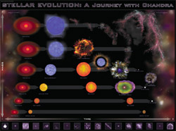 Request a copy of the stellar evolution poster