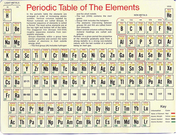 Chandra educational materials stellar evolution stellar the periodic table of the elements ccuart Images