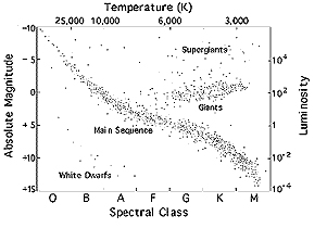 Chandra educational materials stellar evolution stellar the hertzsprung russell h r diagram ccuart Images