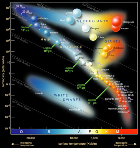 Chandra educational materials stellar evolution stellar some stars plotted on the h r diagram ccuart Gallery