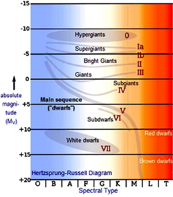 Chandra educational materials the hertzsprung russell diagram the h r diagram spectral lines can show different characteristics within the same spectral type or temperature t and so a second type of classification ccuart Gallery