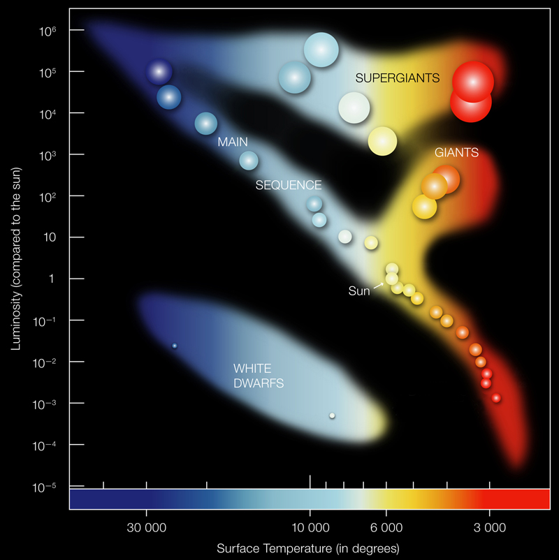 Chandra Educational Materials Pulsating Variable Stars