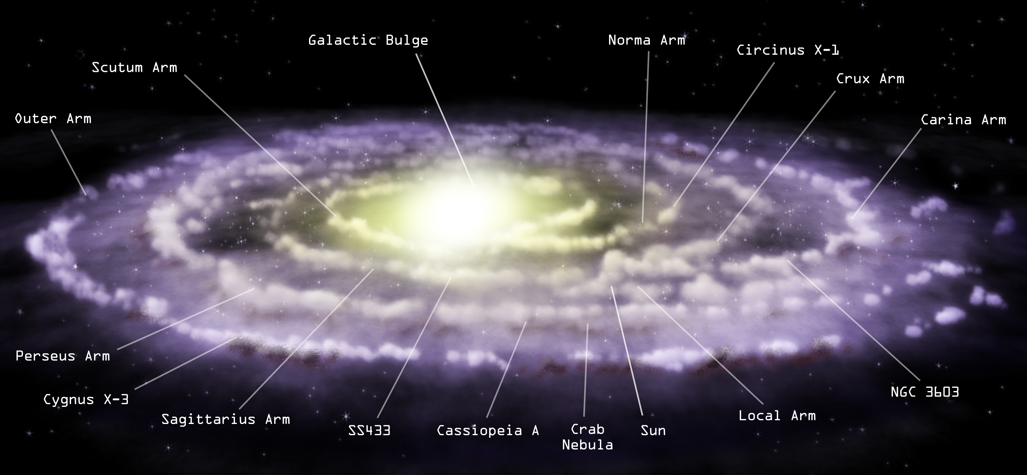 distance of milky way and the solar system -#main