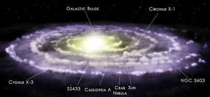 Nossa galáxia com fontes e braços marcados