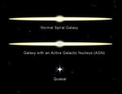 normal galaxy, active galaxy and