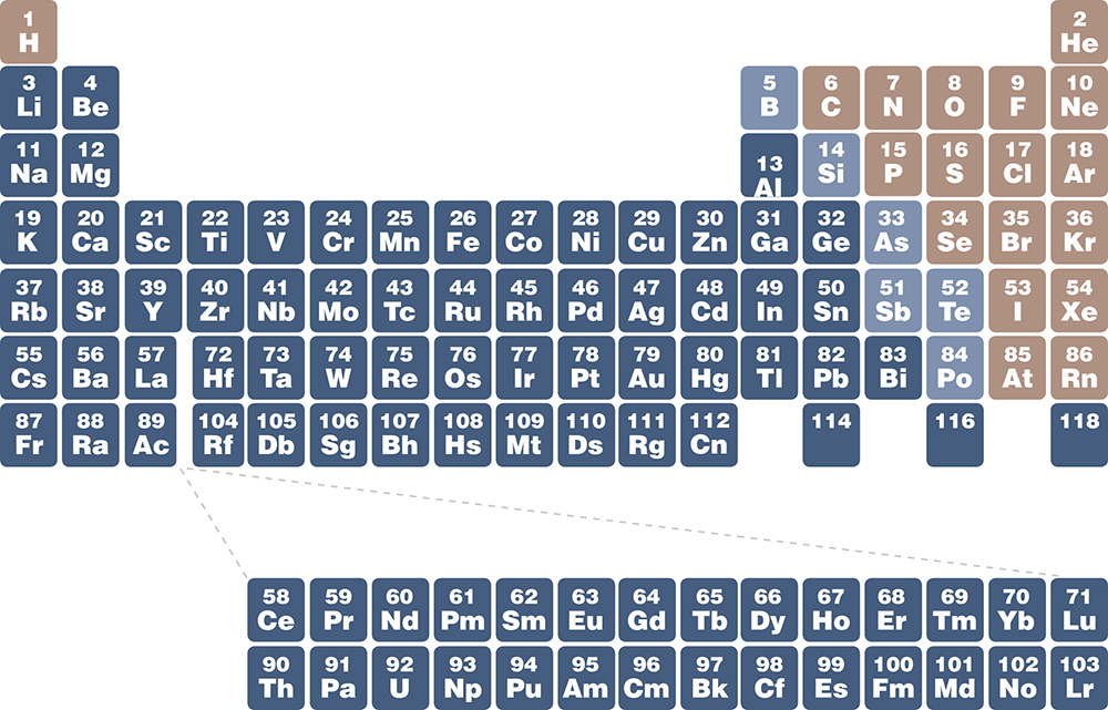 Chandra resources chemistry the universe click for large jpg 3 the periodic table urtaz Gallery