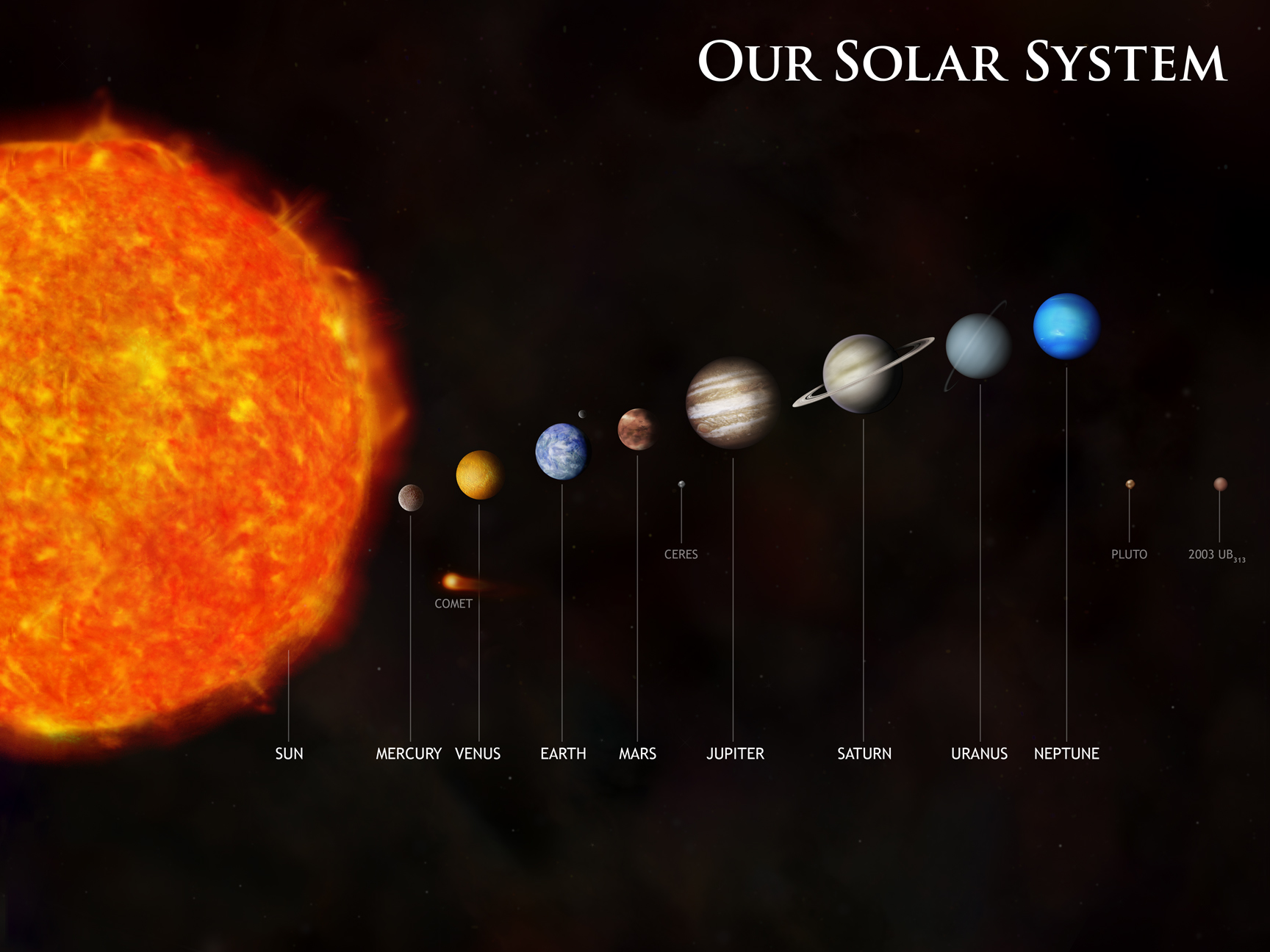 info about the solar system - photo #14