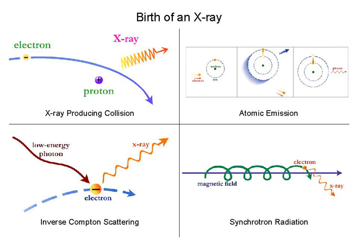 X Rays Production Animation Chandra :: Resources :...