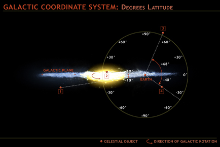 Latitude Diagram of the Earth