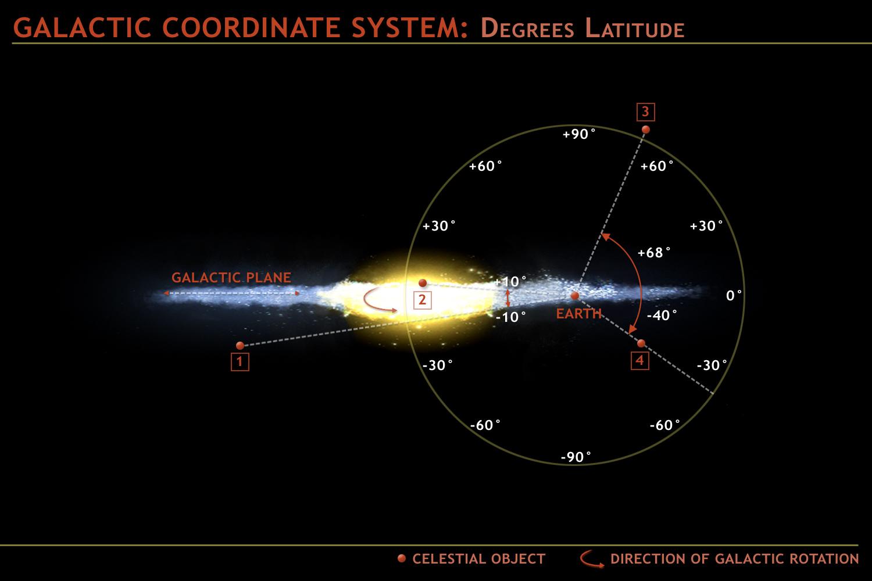 Chandra    Resources    Galactic Navigation  U0026 Coordinate