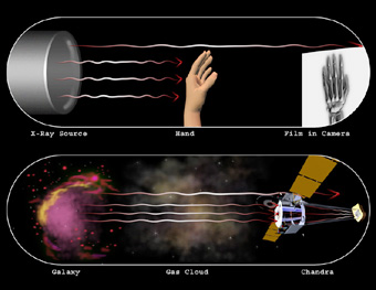 Xray Astronomy vs Medical Xrays.