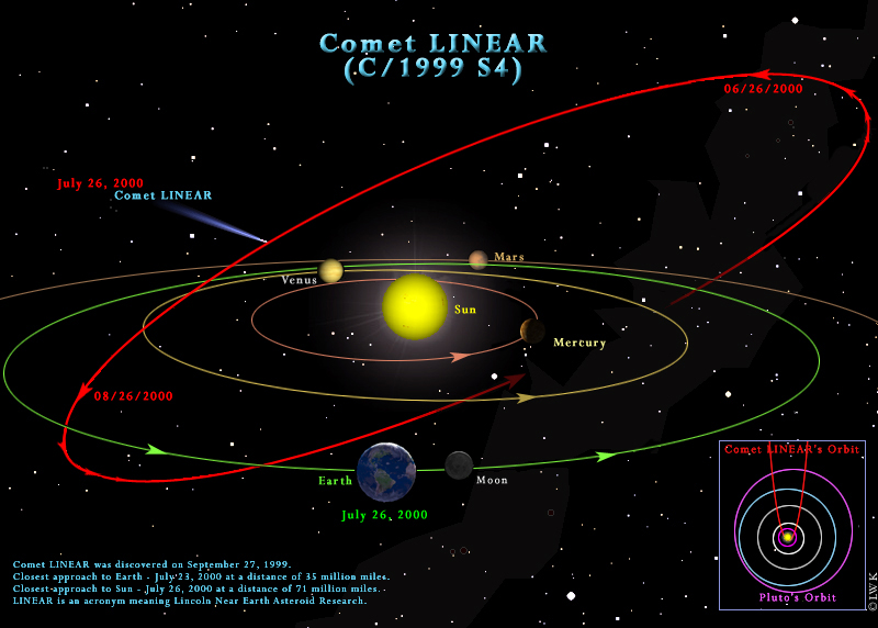 orbital paths of planets animations - photo #7