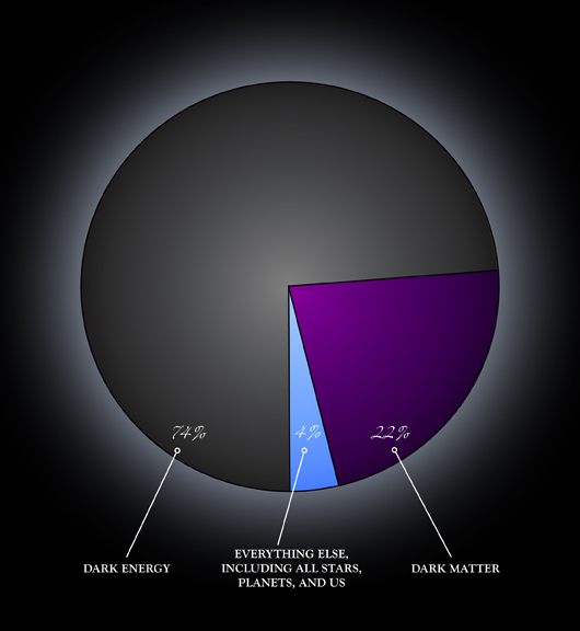 Beyond the Shadow of a Doubt? Dark Energy Independently ...