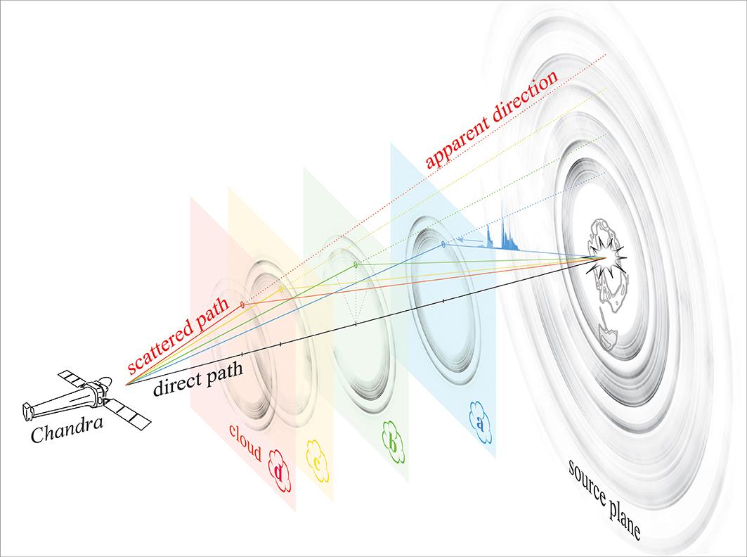 Circinus X-1 Illustration