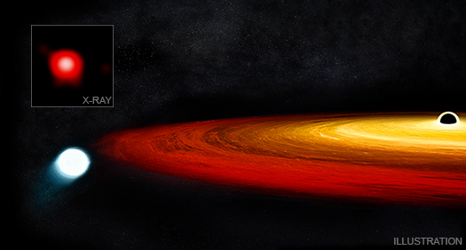 Stjerne overlever møde med supermassivt sort hul