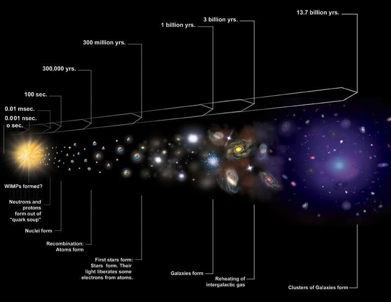 UNIVERSO = materia bariónica + materia oscura + energía oscura | érase una  vez Niels H. Abel y Evariste Galois