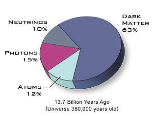 NASA's Pie Charts (page 2) - Pics about space