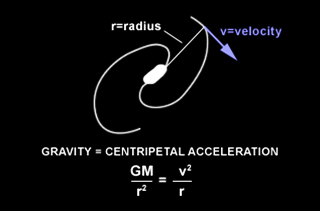 Determining the gravity of a galaxy